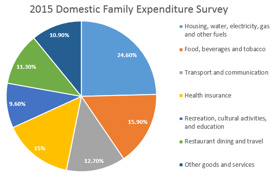 2015 Domestic Family Expenditure Survey
