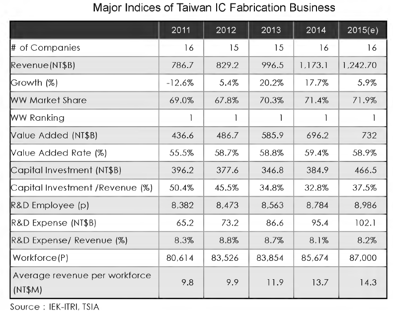 Major Indices for Taiwan IC Fabrication Business