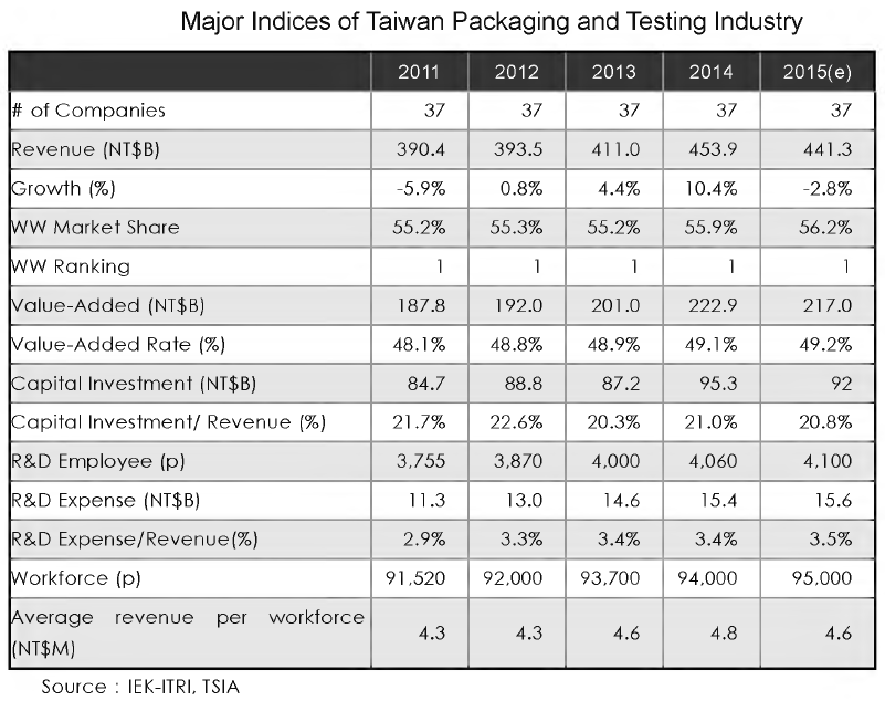 Major Indices for Taiwan Packing and Testing Industry