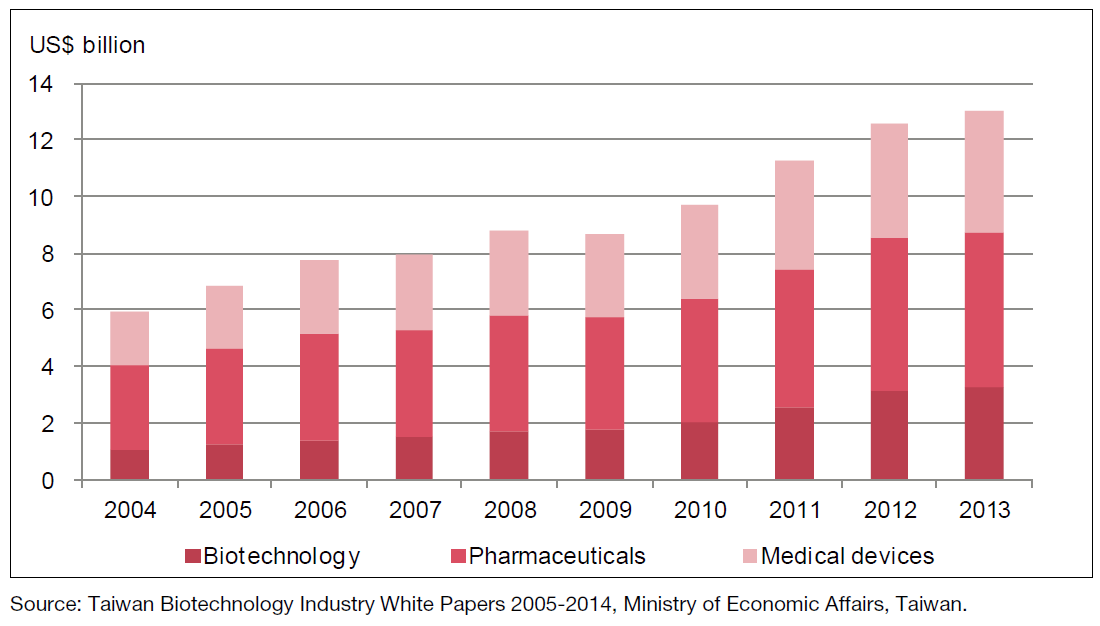 Market size of Taiwan's biotech, pharma and medical device industries