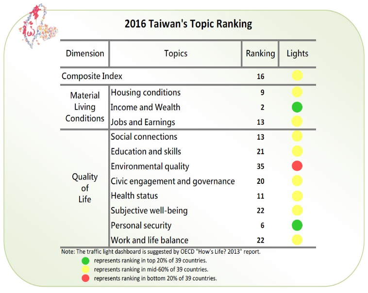 2016 Taiwan's Topic Ranking