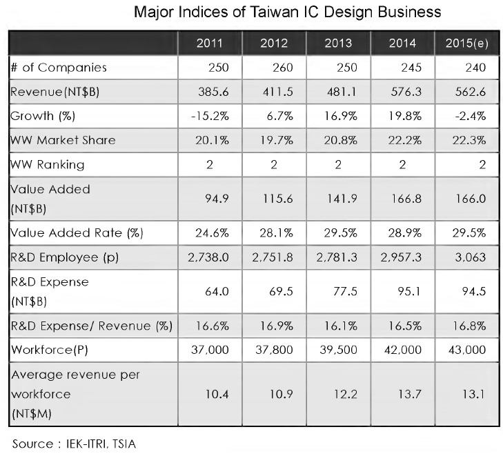 Major Indices for Taiwan IC Design Business