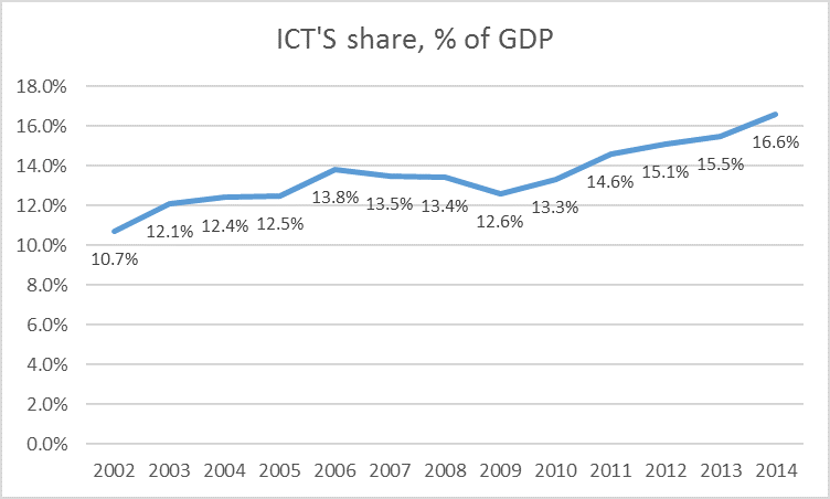 ICT industry percentage in terms of contribution to Taiwan GDP