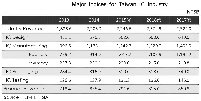 Major Indices for Taiwan IC Industry