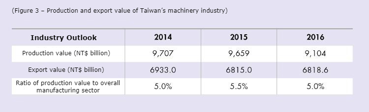 Production and export value of Taiwan's machinery industry