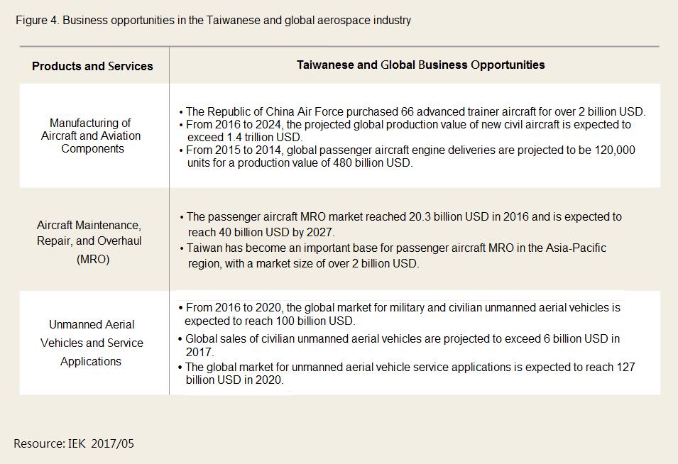 臺灣與全球航空產業商機
