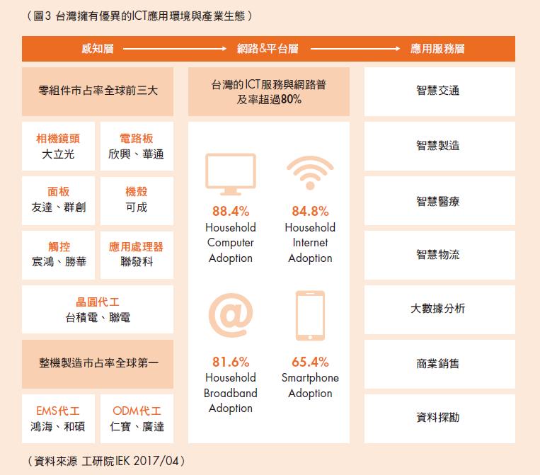 臺灣擁有優異的ICT應用環境與產業生態