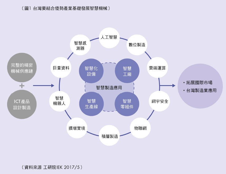 台灣要結合優勢展業基礎發展智慧機械