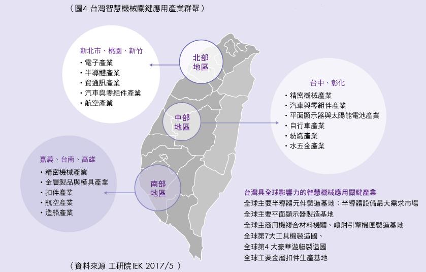 台灣智慧機械關鍵應用產業群聚
