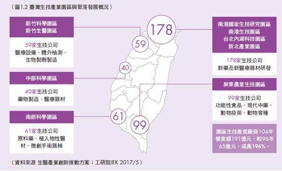 臺灣生技醫藥廊帶-2