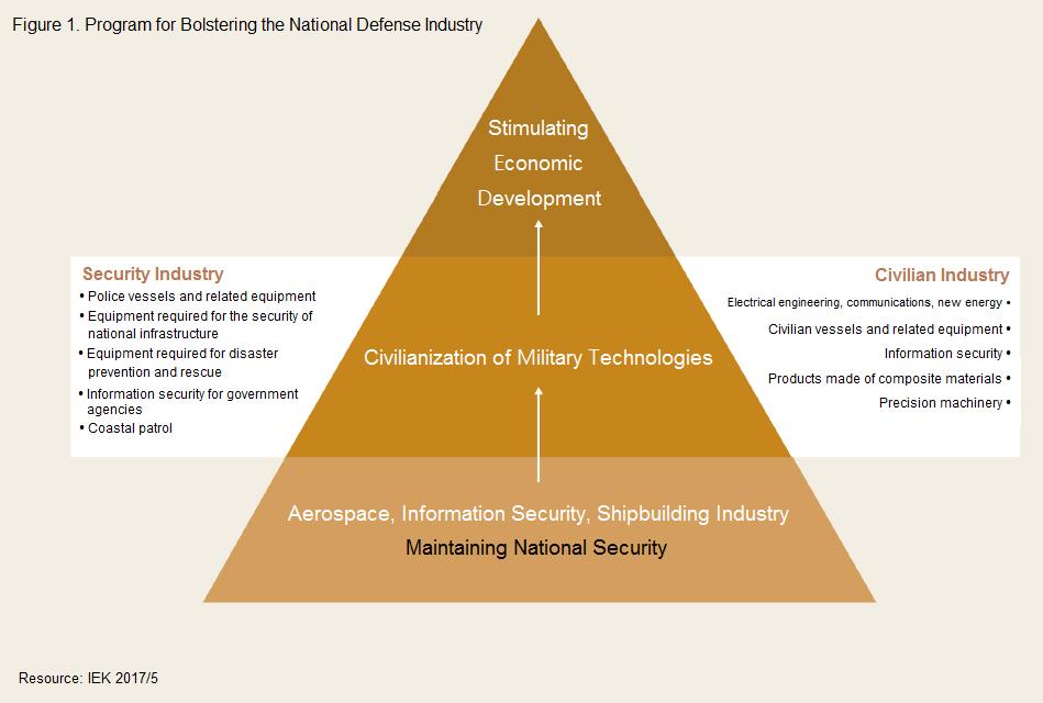 振興國防產業計畫