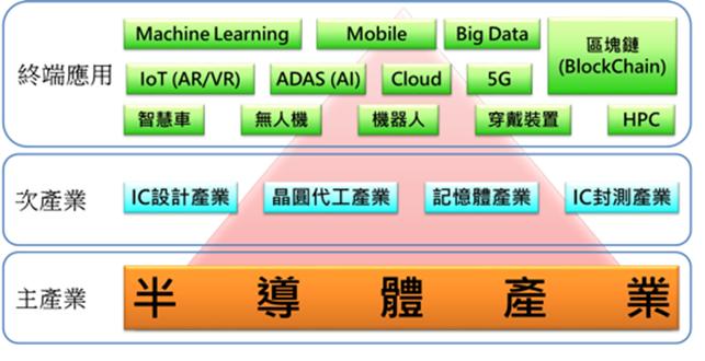 半導體為臺灣產業創新基礎