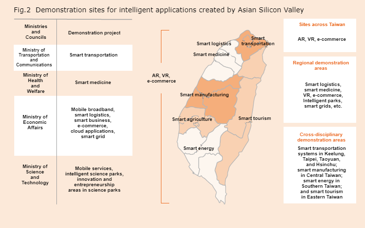 Demonstration sites for intelligent applications created by Asian Silicon Valley