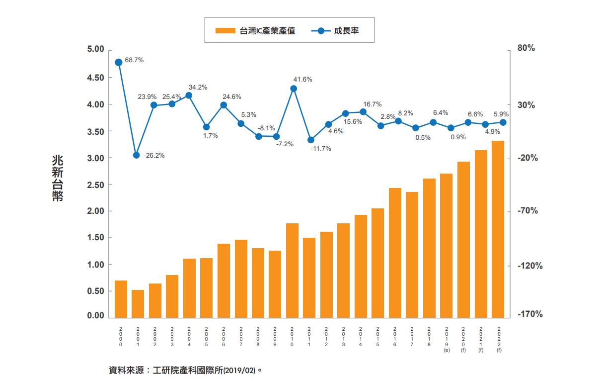 2000-2022臺灣半導體產業產值概況