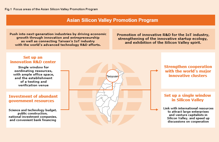 Focus areas of the Asian Silicon Valley Promotion Program