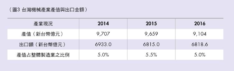 台灣機械產業產值與出口金額