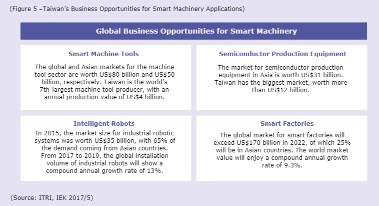 Taiwan's Global Business Opportunities for Smart Machinery Applications