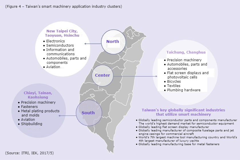 Taiwan's smart machinery application industry clusters