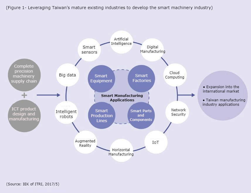 Leveraging Taiwan's mature existing industries to develop the smart machinery industry