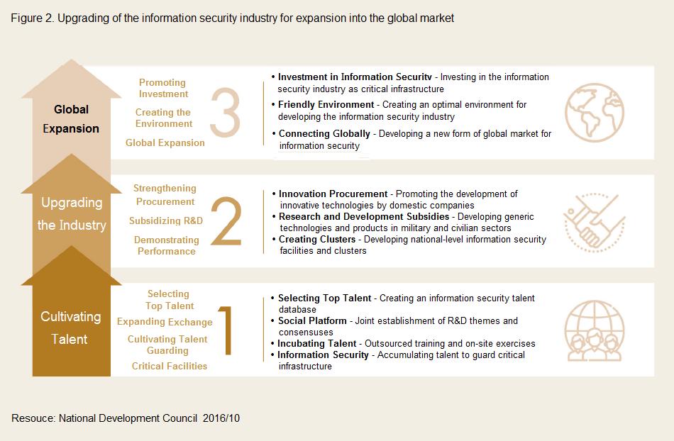 推升資訊安全產業拓展國際市場