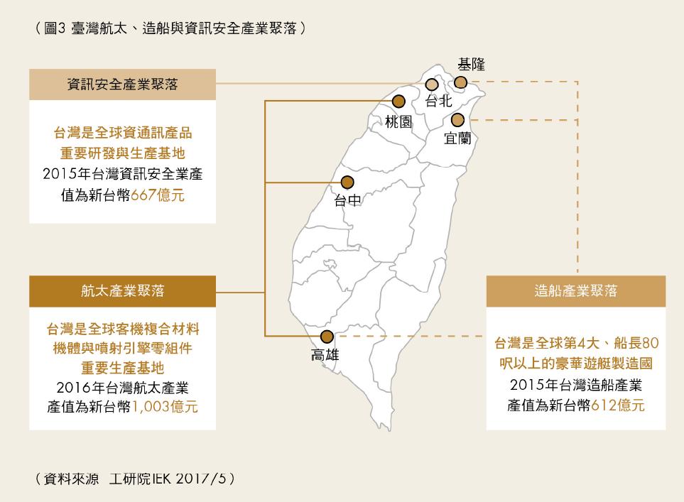 臺灣航太、造船與資訊安全產業聚落